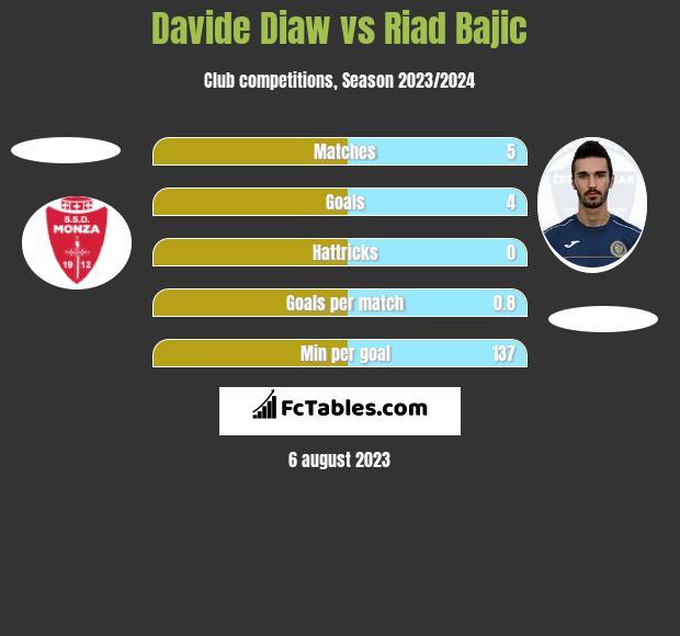 Davide Diaw vs Riad Bajic h2h player stats