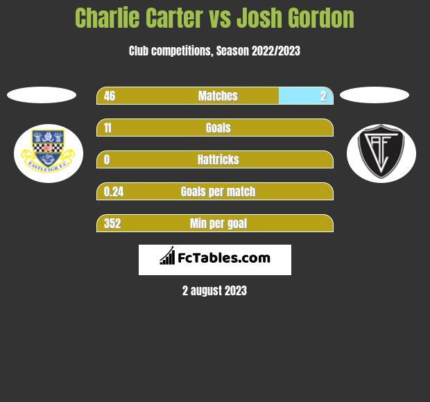 Charlie Carter vs Josh Gordon h2h player stats