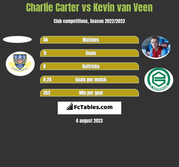 Charlie Carter vs Kevin van Veen h2h player stats