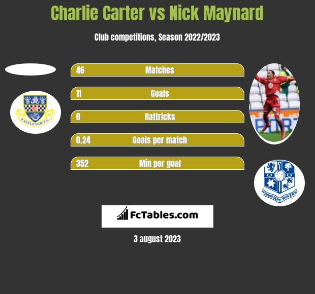 Charlie Carter vs Nick Maynard h2h player stats