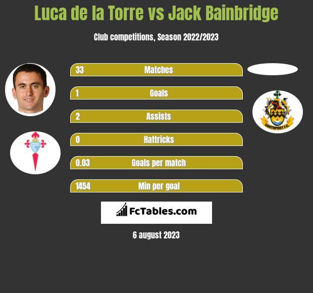 Luca de la Torre vs Jack Bainbridge h2h player stats