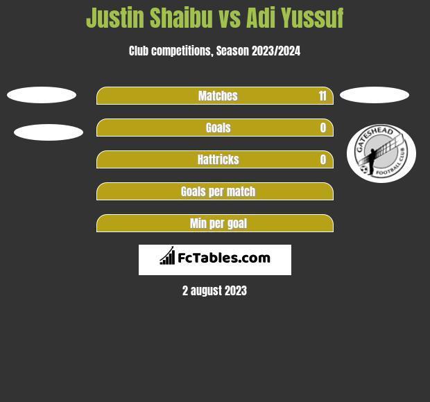 Justin Shaibu vs Adi Yussuf h2h player stats