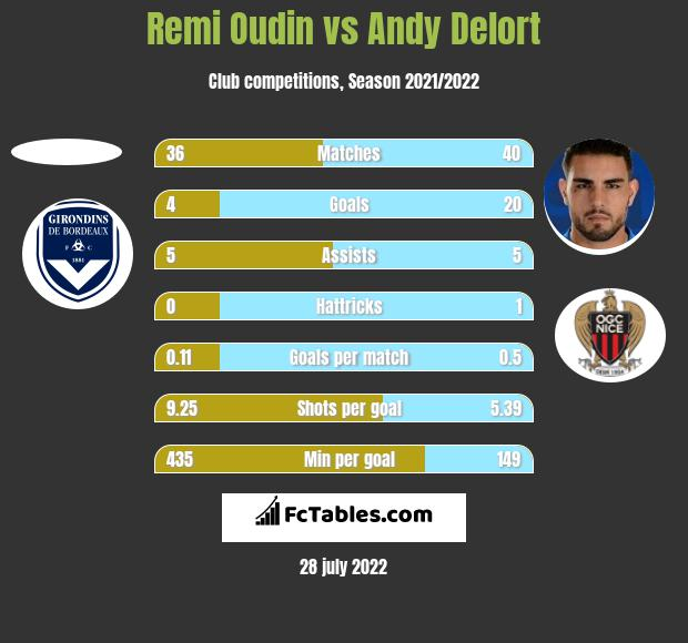 Remi Oudin vs Andy Delort h2h player stats