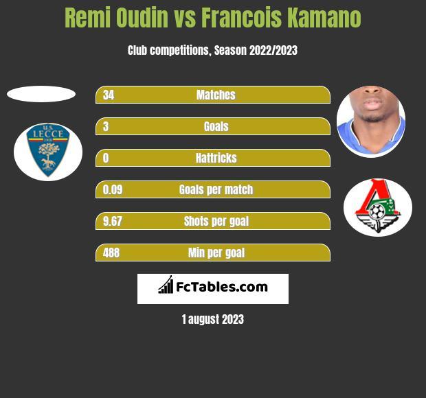 Remi Oudin vs Francois Kamano h2h player stats