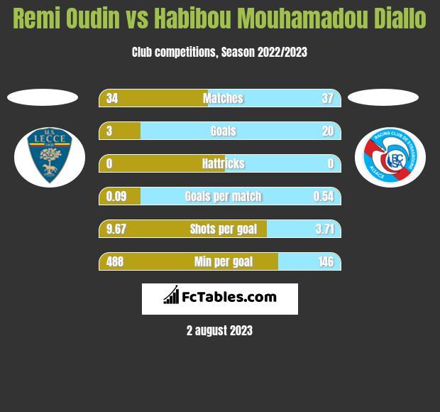 Remi Oudin vs Habibou Mouhamadou Diallo h2h player stats