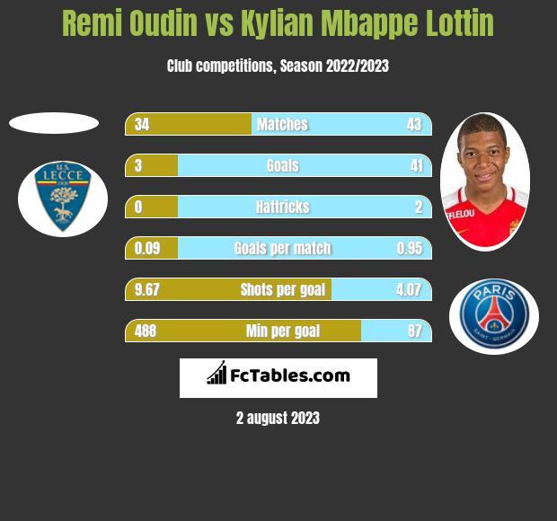 Remi Oudin vs Kylian Mbappe Lottin h2h player stats