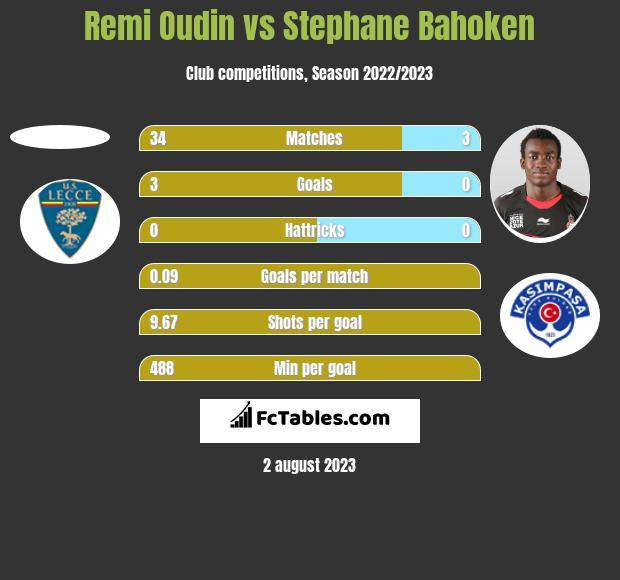 Remi Oudin vs Stephane Bahoken h2h player stats