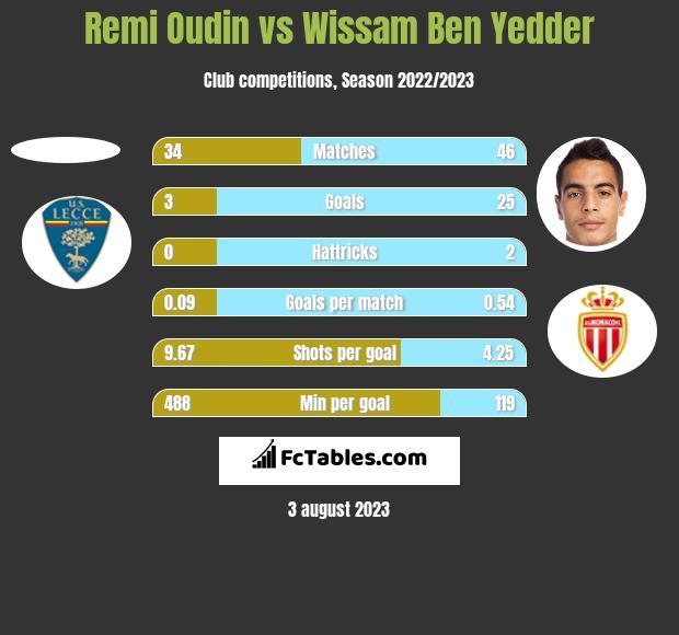 Remi Oudin vs Wissam Ben Yedder h2h player stats