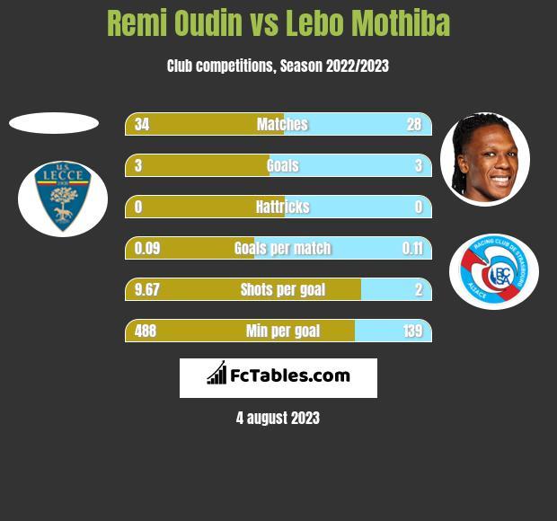 Remi Oudin vs Lebo Mothiba h2h player stats