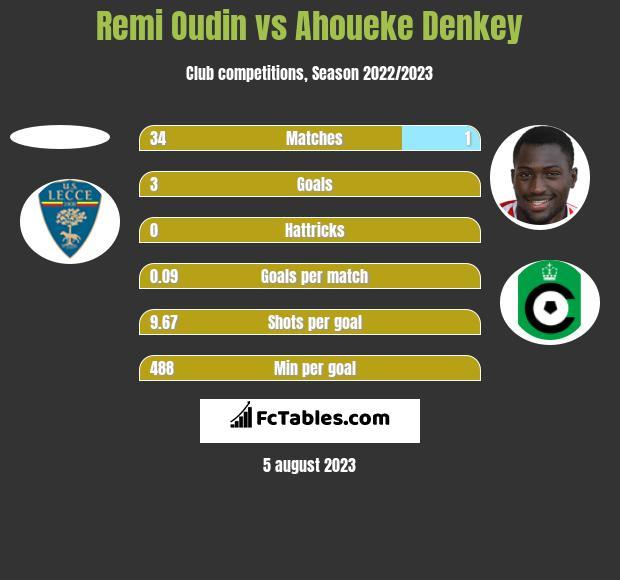 Remi Oudin vs Ahoueke Denkey h2h player stats