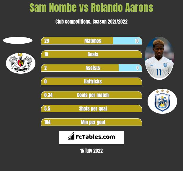 Sam Nombe vs Rolando Aarons h2h player stats