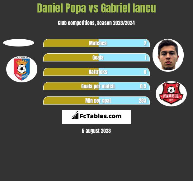 Daniel Popa vs Gabriel Iancu h2h player stats