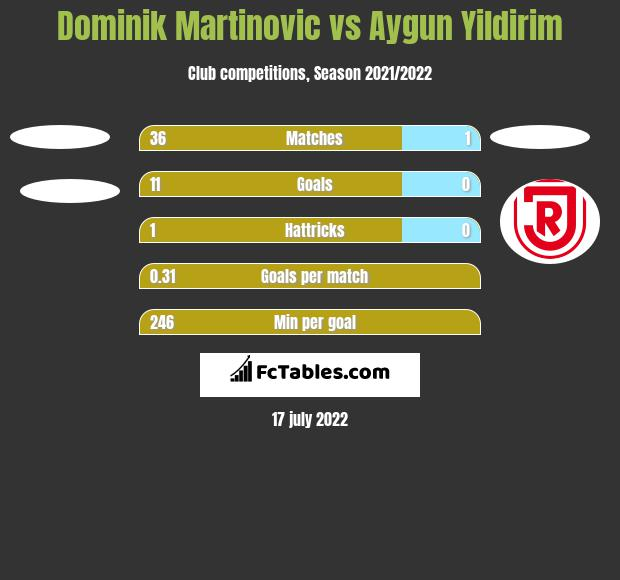 Dominik Martinovic vs Aygun Yildirim h2h player stats