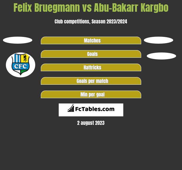 Felix Bruegmann vs Abu-Bakarr Kargbo h2h player stats