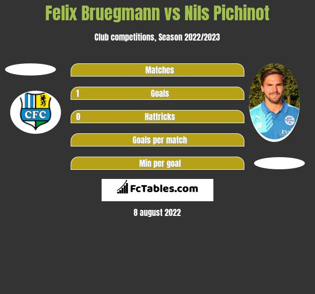 Felix Bruegmann vs Nils Pichinot h2h player stats