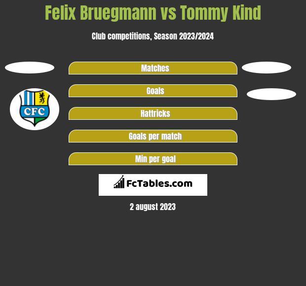 Felix Bruegmann vs Tommy Kind h2h player stats