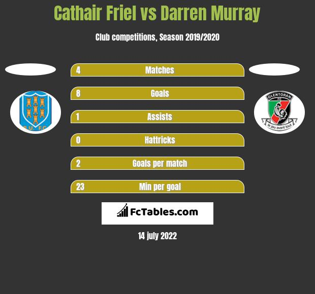 Cathair Friel vs Darren Murray h2h player stats