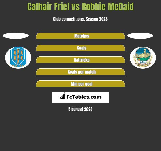 Cathair Friel vs Robbie McDaid h2h player stats