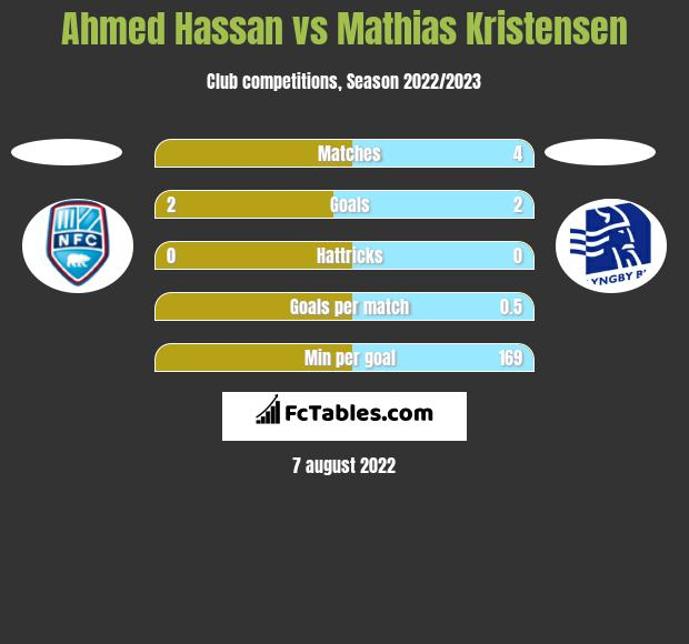 Ahmed Hassan vs Mathias Kristensen h2h player stats