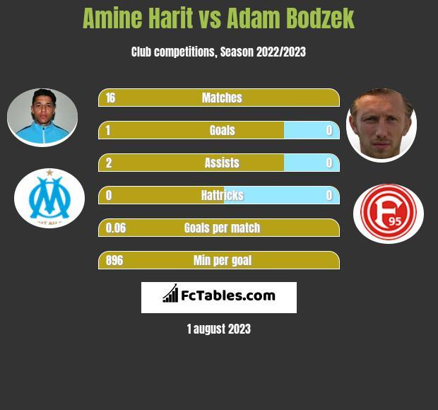 Amine Harit vs Adam Bodzek infographic