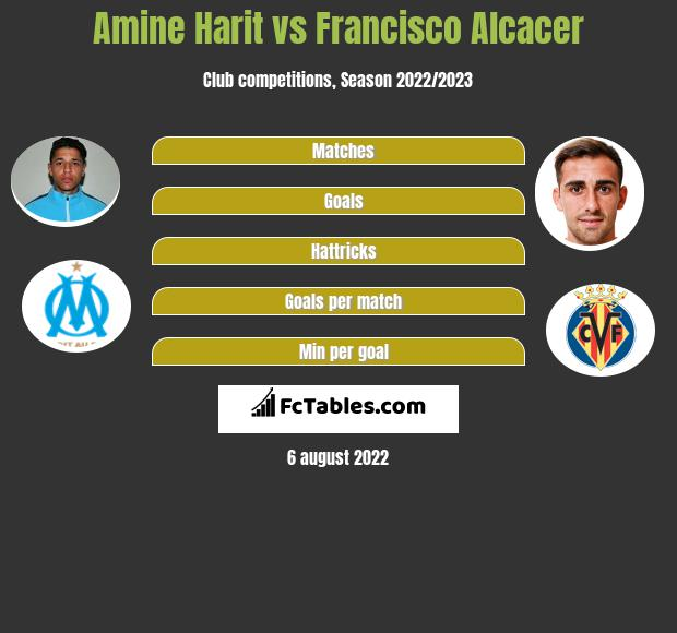 Amine Harit vs Francisco Alcacer infographic
