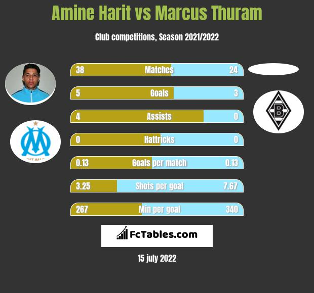 Amine Harit vs Marcus Thuram h2h player stats