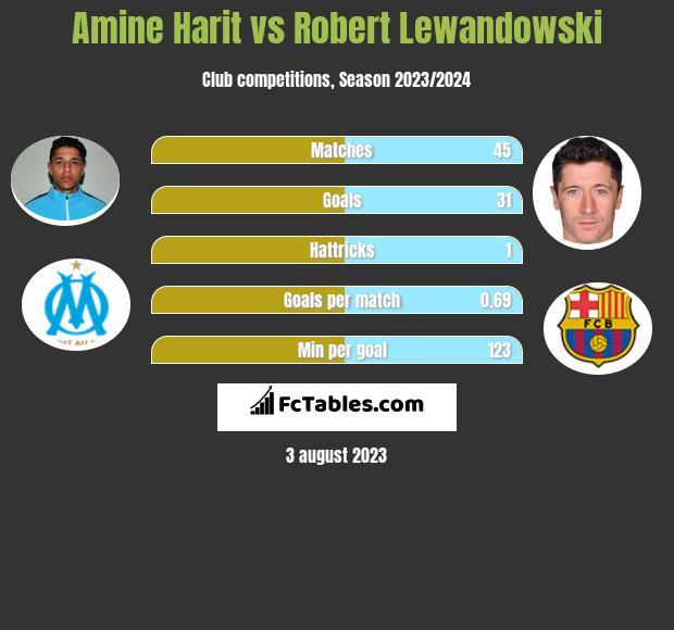 Amine Harit vs Robert Lewandowski h2h player stats