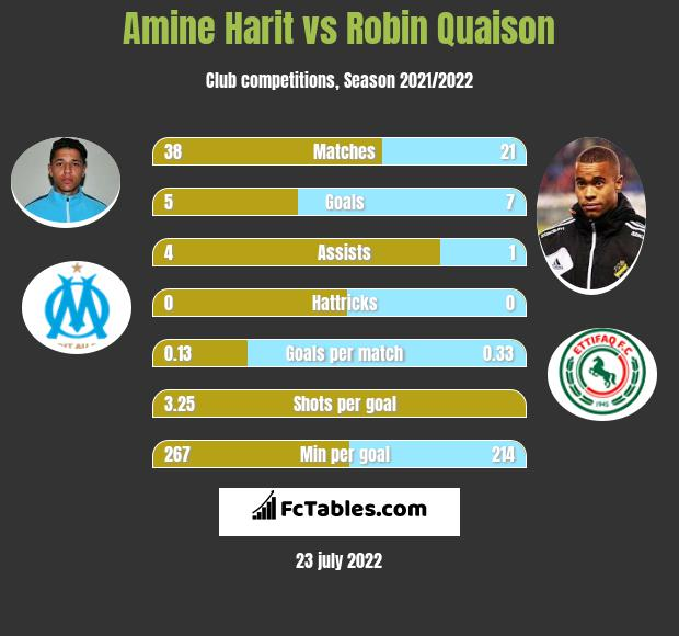 Amine Harit vs Robin Quaison h2h player stats