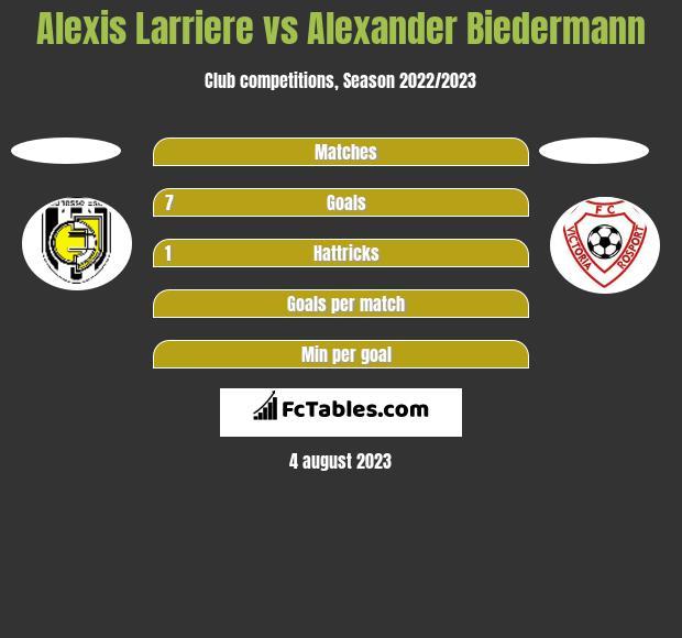 Alexis Larriere vs Alexander Biedermann h2h player stats