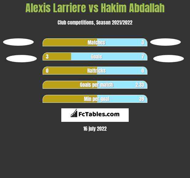 Alexis Larriere vs Hakim Abdallah h2h player stats