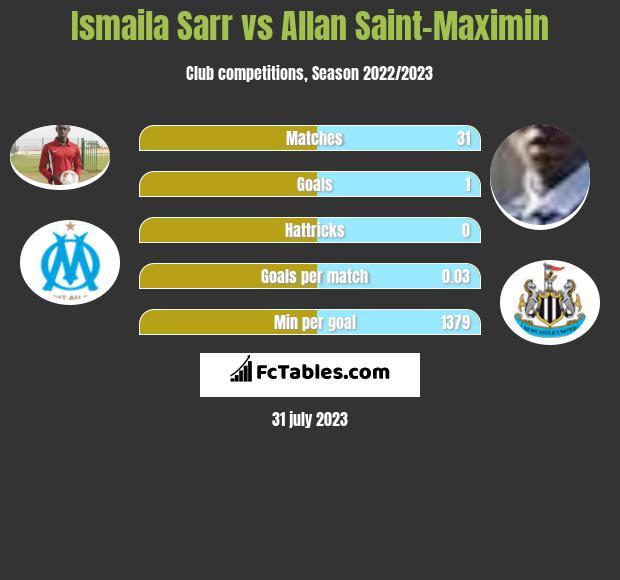 Ismaila Sarr vs Allan Saint-Maximin h2h player stats