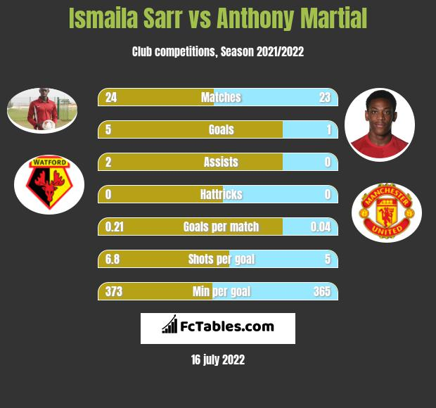 Ismaila Sarr vs Anthony Martial infographic