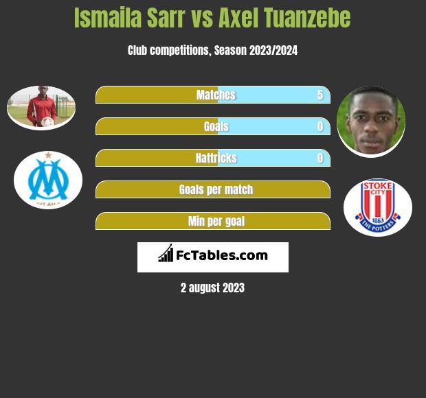 Ismaila Sarr vs Axel Tuanzebe infographic