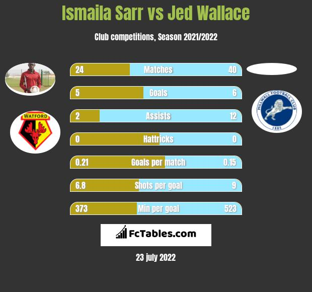 Ismaila Sarr vs Jed Wallace h2h player stats