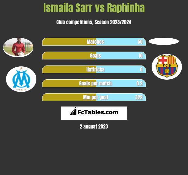 Ismaila Sarr vs Raphinha h2h player stats