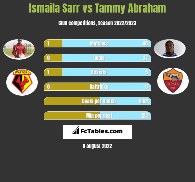 Ismaila Sarr vs Tammy Abraham h2h player stats