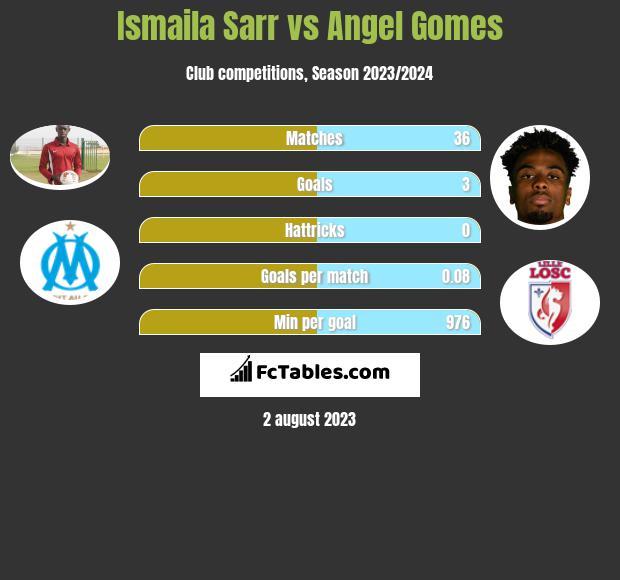 Ismaila Sarr vs Angel Gomes infographic