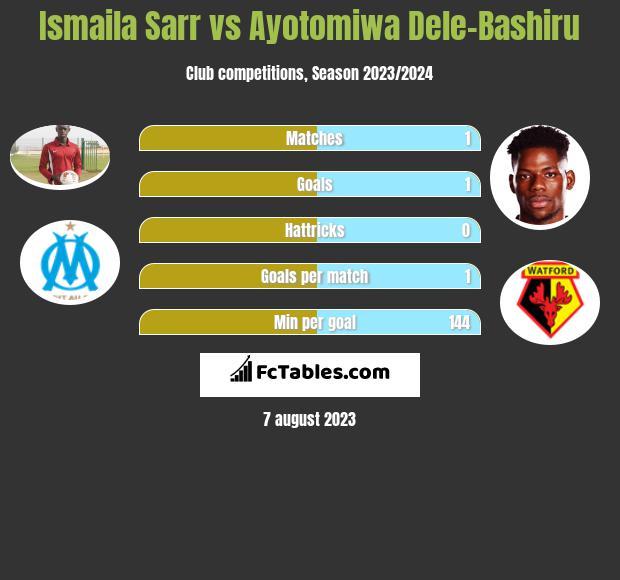 Ismaila Sarr vs Ayotomiwa Dele-Bashiru infographic