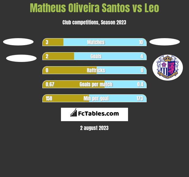 Matheus Oliveira Santos vs Leo h2h player stats