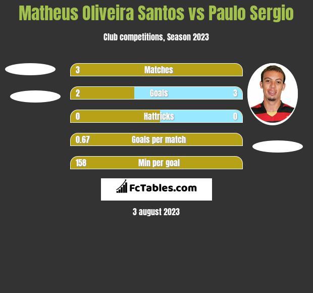 Matheus Oliveira Santos vs Paulo Sergio h2h player stats