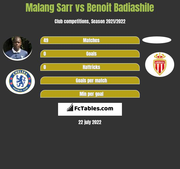 Malang Sarr Vs Benoit Badiashile Compare Two Players Stats 2020