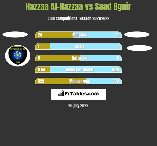 Hazzaa Al-Hazzaa vs Saad Bguir h2h player stats