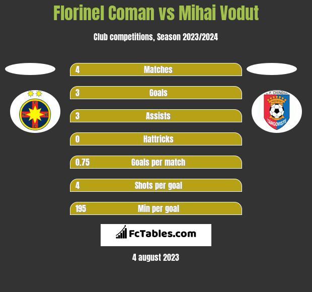 Florinel Coman vs Mihai Vodut h2h player stats