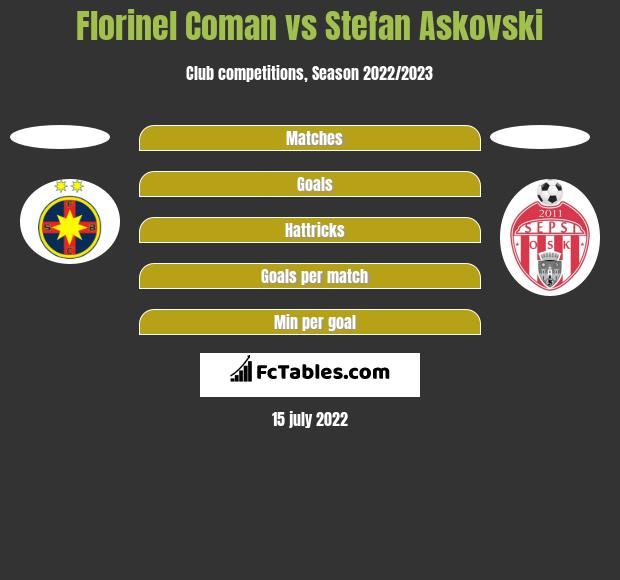 Florinel Coman vs Stefan Askovski h2h player stats