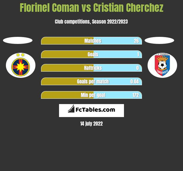 Florinel Coman vs Cristian Cherchez h2h player stats