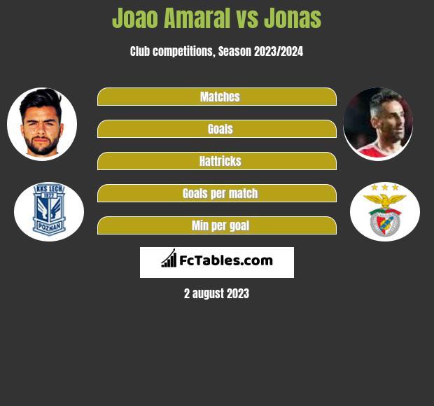 Joao Amaral vs Jonas h2h player stats
