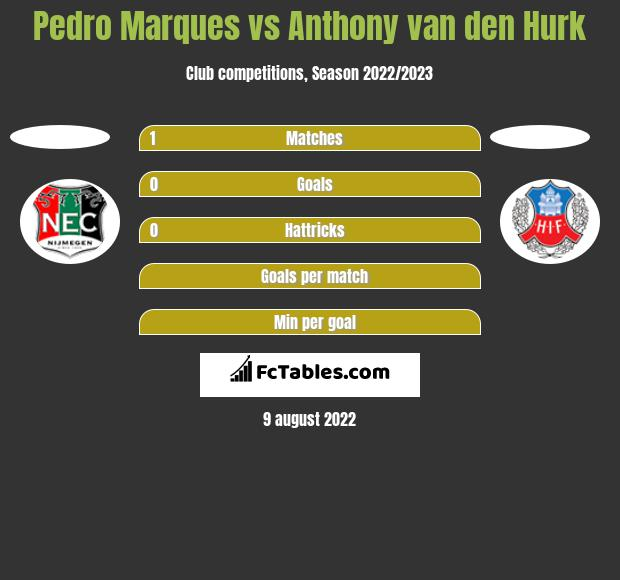 Pedro Marques vs Anthony van den Hurk h2h player stats