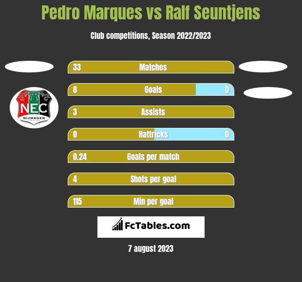 Pedro Marques vs Ralf Seuntjens h2h player stats