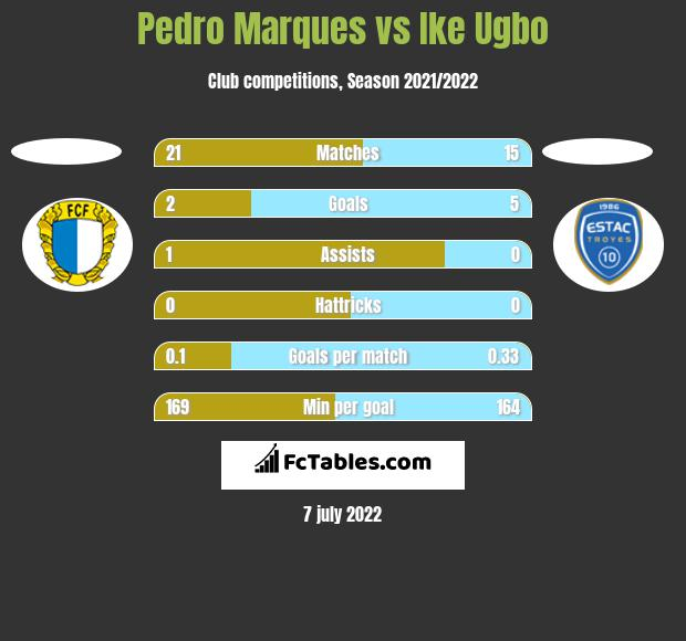 Pedro Marques vs Ike Ugbo h2h player stats