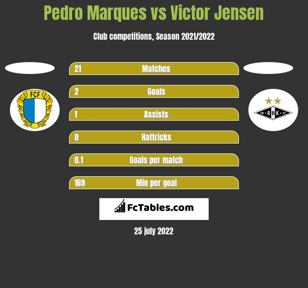 Pedro Marques vs Victor Jensen h2h player stats